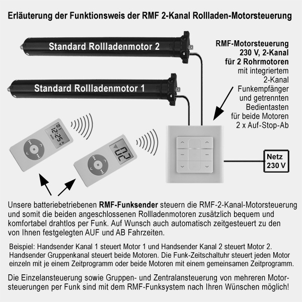RMF-RSF2 Unterputz Funkempfänger Funktion