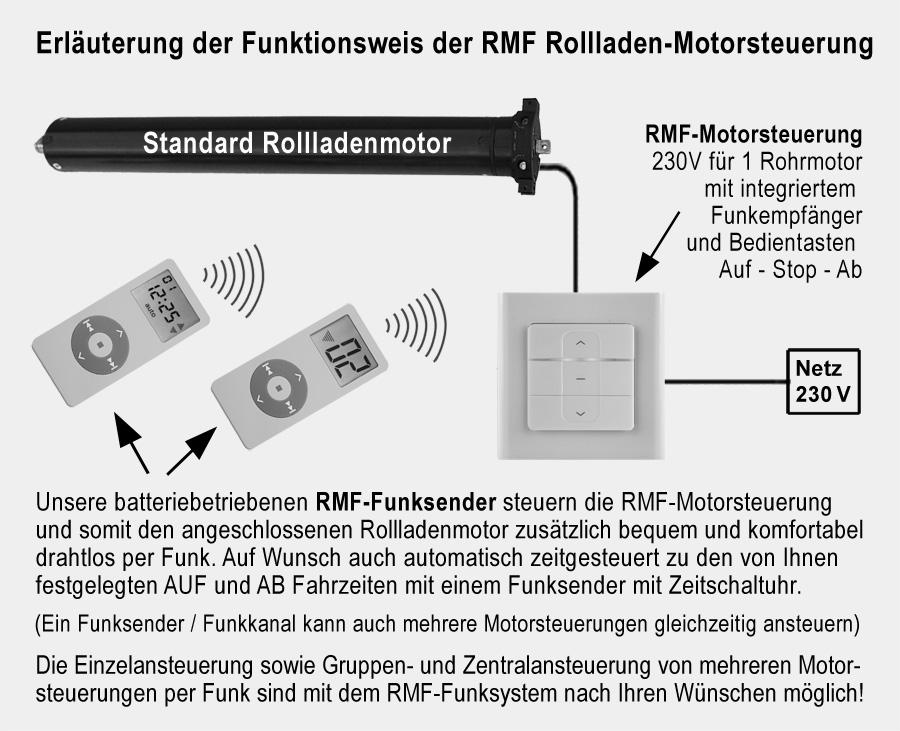 RMF-RSF1 Unterputz Funkempfänger Funktion
